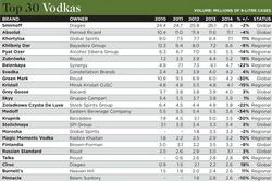 Производство и продажи водки в Украине и в мире значительно сократились