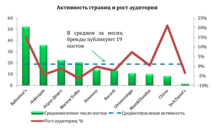 Активность страниц и рост аудитории