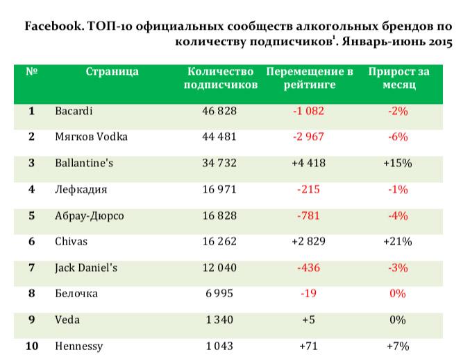Facebook. ТОП-10 официальных сообществ алкогольных брендов по количеству подписчиков1. Январь-июнь 2015