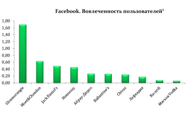 Вовлеченность пользователей - FaceBook